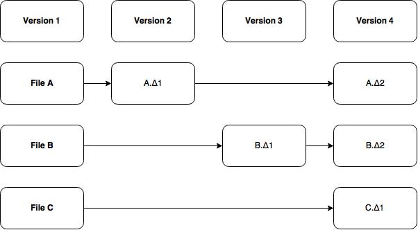 Some Like It Git - Part 1 - Figure 1