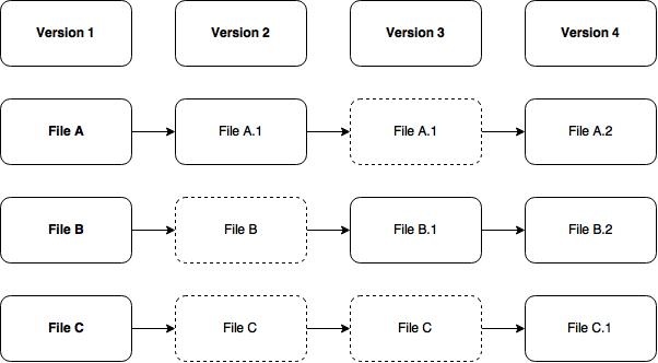 Some Like It Git - Part 1 - Figure 2